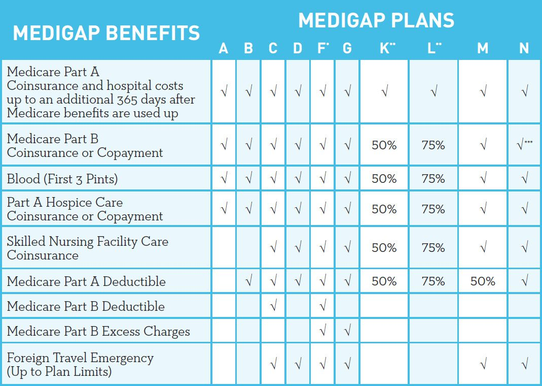 When to enroll in Medicare Part B