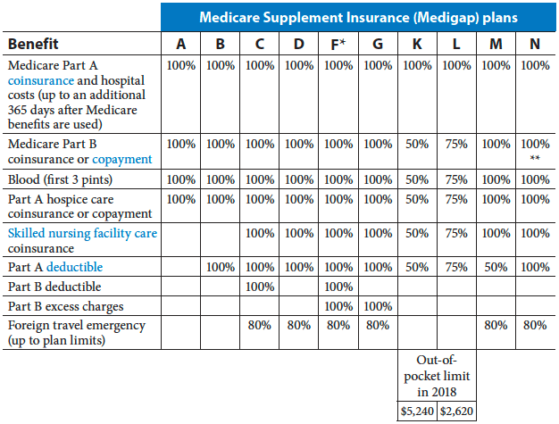 medicare supplement plans comparison chart florida